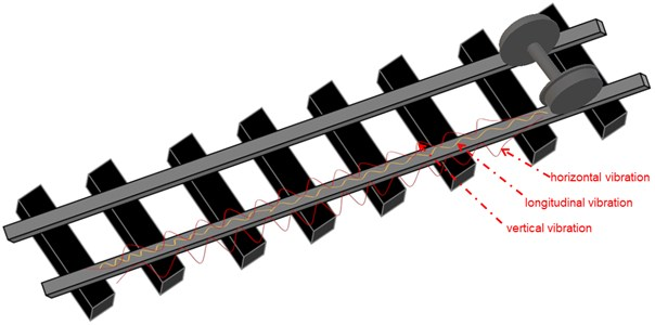 Three axle vibration generated by the wheel-rail contact