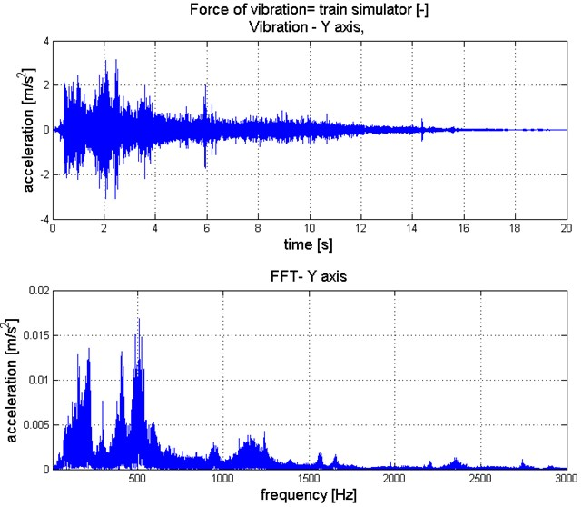 Waveform and spectrum of horizontal vibration generated by the train simulator passage