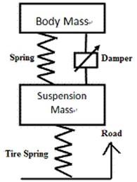 Automotive suspension systems [10]