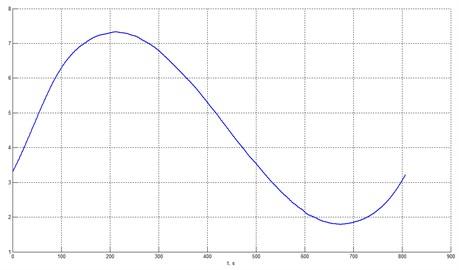 Harmonic signal after denoising (heteroscedastic noise)