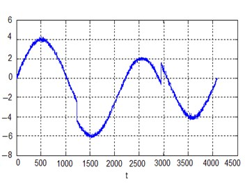 a) Pure sinusoidal signal and b) the same signal with noise N0;0.12