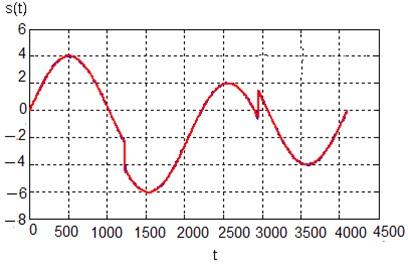 Signal after denoising using hard thresholding
