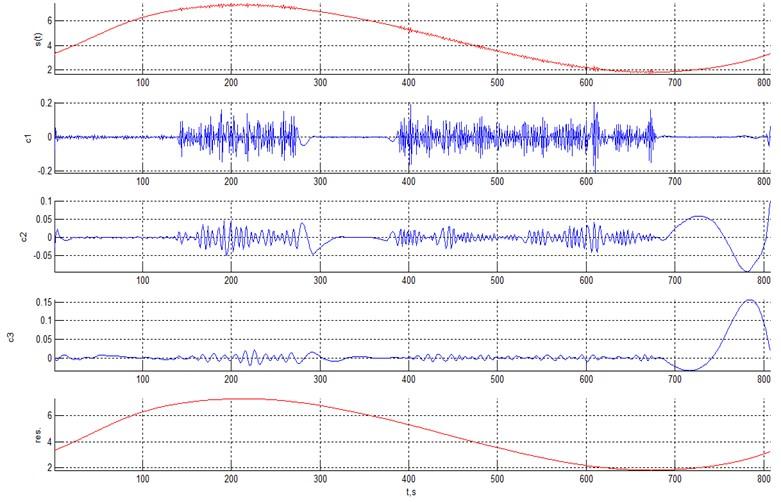 EMD of a harmonic signal with heteroscedastic noise