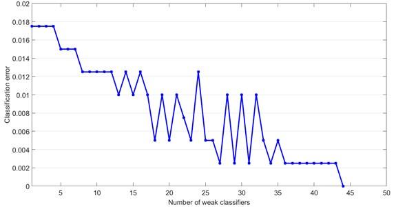 Classification error versus number of weak classifier