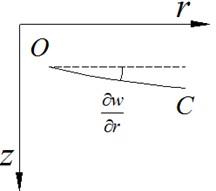 Element body angle