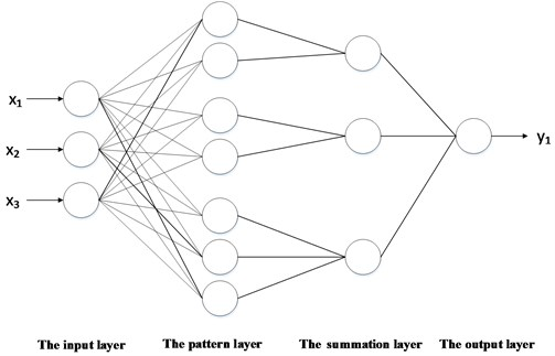 Basic structure of probabilistic neural network