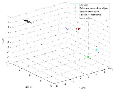 Clustering result of the fault features