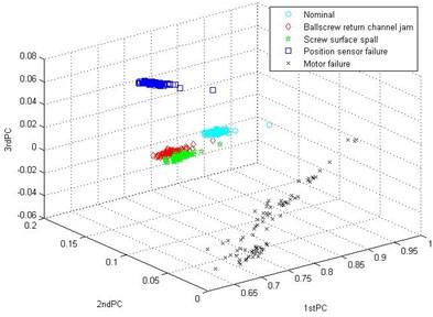Clustering result of WPD-PCA method