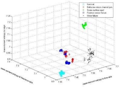 Clustering result of STFT combined  with mass-moment entropy method