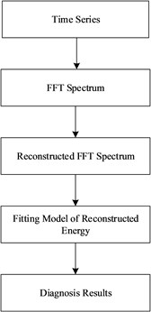 Overview of reconstructed energy and SVM method