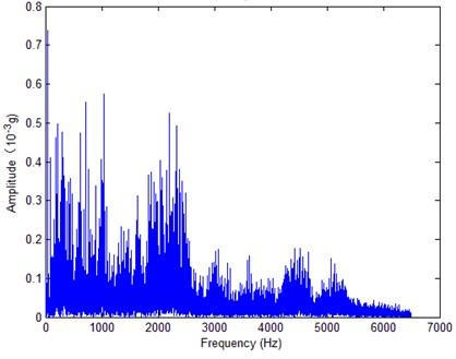 Initial FFT spectrum