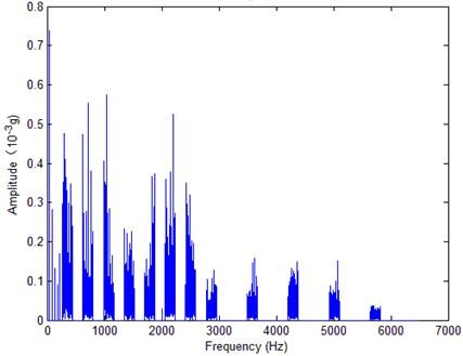 Reconstructed FFT spectrum