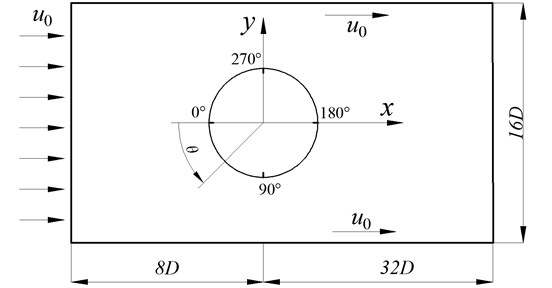 The sketch map of flow field in numerical simulation