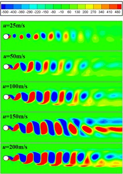 The Z vorticity of cylinder with different u0