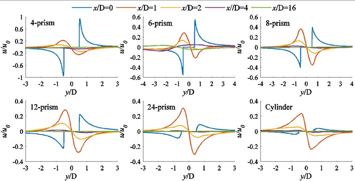 The distributions of mean velocity uy at different positions behind each prism
