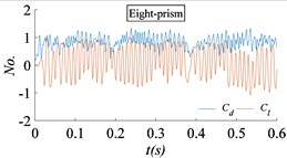 Time histories of the drag coefficient and lift coefficient for different prisms