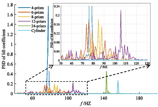 The power spectral density (PSD) of lift coefficient for different prisms