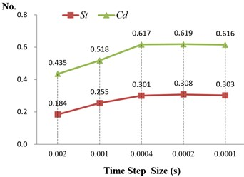 Sensitivity test of time step size and number of grid for St and Cd
