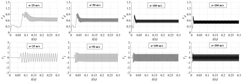 Time histories of the drag coefficient and lift coefficient with different flow velocity