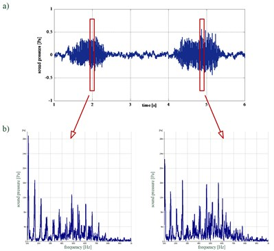 Patient A: a) time waveform of the recorded acoustic pressure, b) instantaneous spectra  of the analysed acoustic pressure waveforms