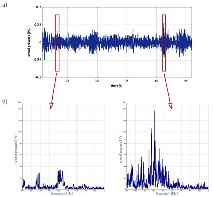 Patient C: a) time waveform of the recorded acoustic pressure, b) instantaneous spectra  of the analysed waveforms of the acoustic pressure