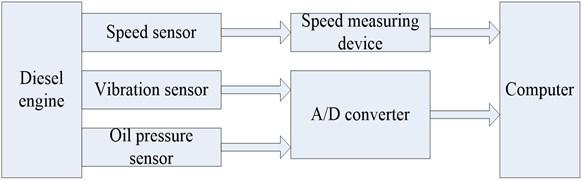 Vibration signal acquisition system