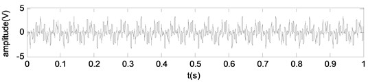 Simulation signals: a) waveform of the mixed signal Soriginal,  b) waveform of the mixed signal Snoise