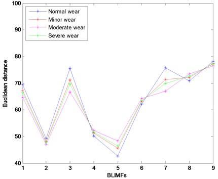 The Euclidean distance between the PDF of each BLIMF and  that of the vibration signals under different wear conditions