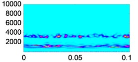 Time frequency analysis of vibration signals  and reconstructed signals under different wear conditions