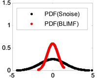 Superposition of the PDF of Snoise and those of its BLIMFs