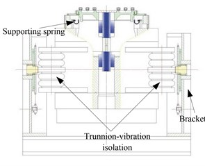 Trunnion-vibration  isolation system