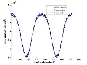 Slider acceleration at different driving speeds: a) 300 rpm; b) 360 rpm; c) 480 rpm; d) 600 rpm