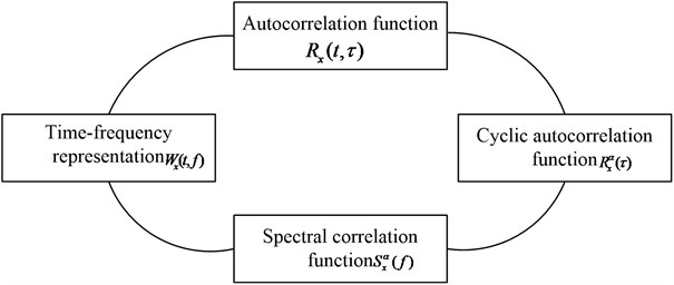 The cyclostationarity processes