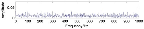 The simulation signal added with white noise: a) time-domain waveform,  b) frequency-domain waveform, c) envelope demodulation spectrum
