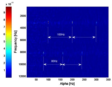 The SC and ISC analysis result of the simulation signal added with white noise: a) SC, b) ISC