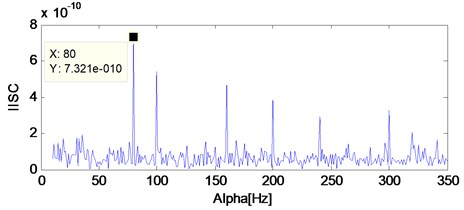 The IISC analysis result of the simulation signal added with white noise