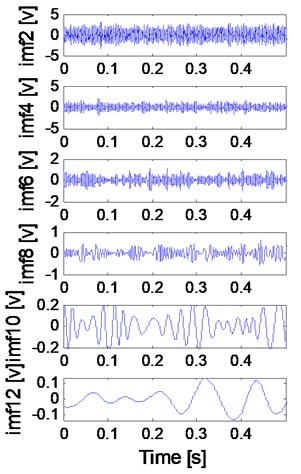 The EEMD analysis results of the signal shown in Fig. 10(e)