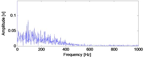 The envelope demodulation spectral analysis imf4 shown in Fig. 13