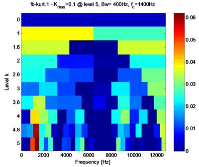 The SK spectral of the signal shown in Fig. 10(e)