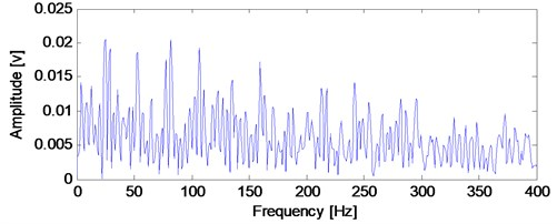 The envelope demodulation spectrum of  the filtered ball fault signal basing on SK analysis shown in Fig. 15