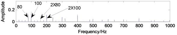 The simulation signal: a) time-domain waveform,  b) frequency-domain waveform, c) envelope demodulation spectrum