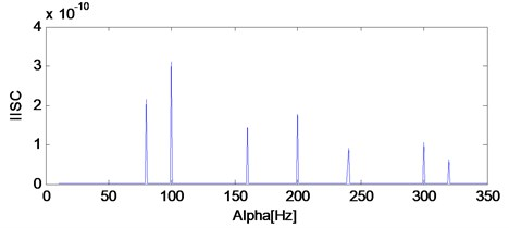 The IISC analysis result of the simulation signal