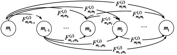 The Semi-Markov states space diagram of the component j
