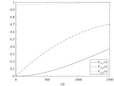 The performance probability of the component 11