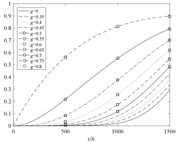 The performance probability  of the module 1