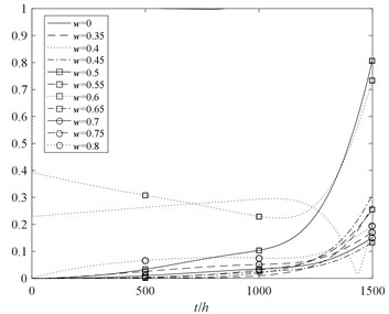 The performance probability  of the rotor system