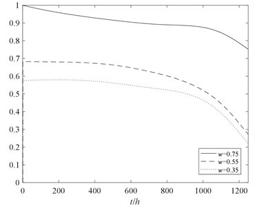The reliability analysis of the rotor system  with two kinds of methods