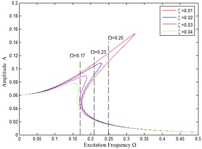 Relationship between damping increase and excitation infrequency