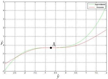 Error between approximate force-displacement curve and accurate one