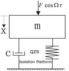 Dynamic model of platform